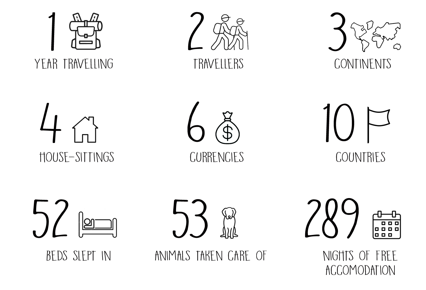 How To Live Traveling On A Low Budget Our First Year Of Travel In Numbers And Statistics Escribiendo Por El Mundo