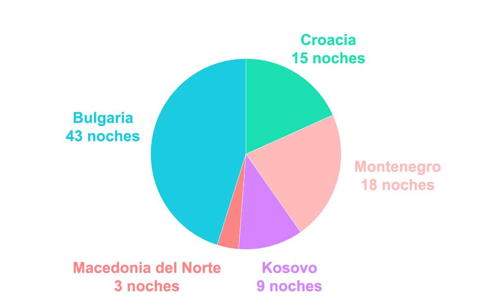 Gráfico de dónde nos hospedamos en Balcanes
